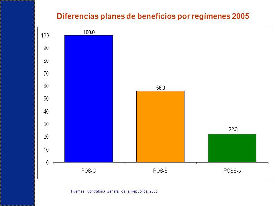 Diferencias planes de beneficios por regímenes 2005 Fuentes: Contraloría General de la República, 2005