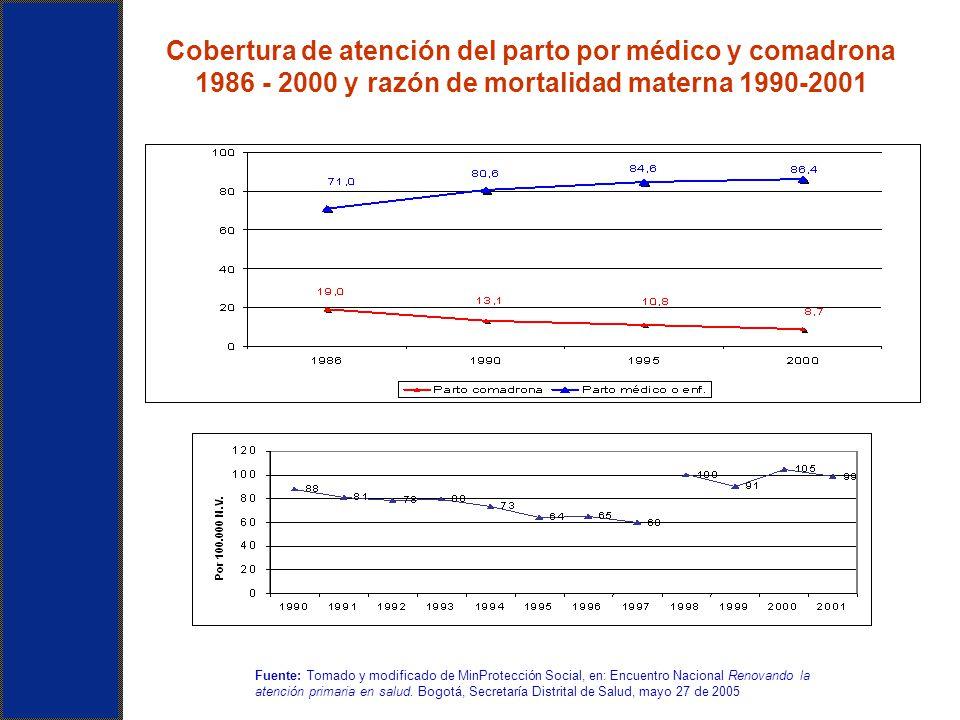 Cobertura de atención del parto por médico y comadrona 1986 - 2000 y razón de mortalidad materna 1990-2001 Fuente: Tomado y modificado de MinProtecció