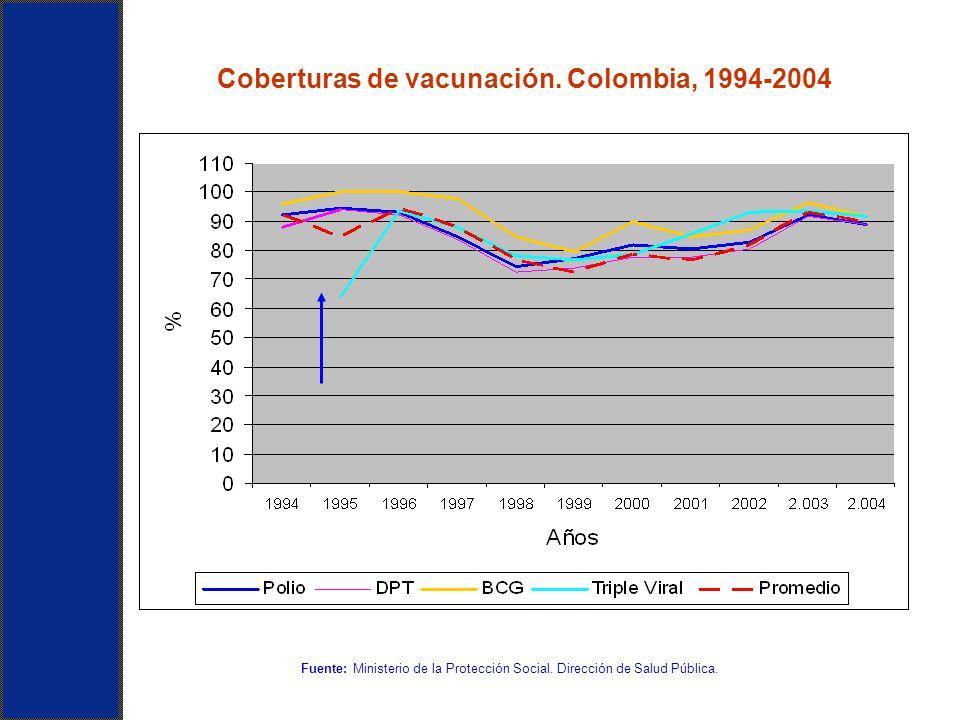 Fuente: Ministerio de la Protección Social. Dirección de Salud Pública. Coberturas de vacunación. Colombia, 1994-2004