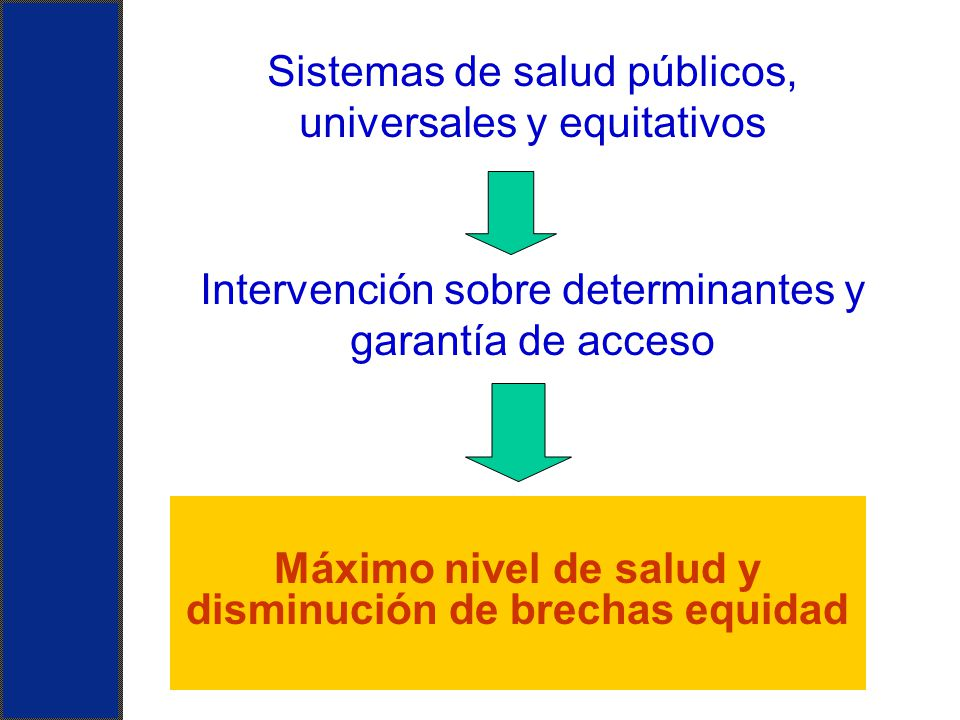 Sistemas de salud públicos, universales y equitativos Intervención sobre determinantes y garantía de acceso Máximo nivel de salud y disminución de bre