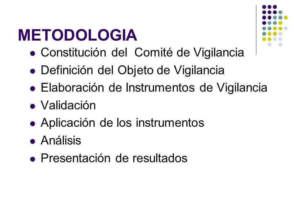 METODOLOGIA Constitución del Comité de Vigilancia Definición del Objeto de Vigilancia Elaboración de Instrumentos de Vigilancia Validación Aplicación de los instrumentos Análisis Presentación de resultados