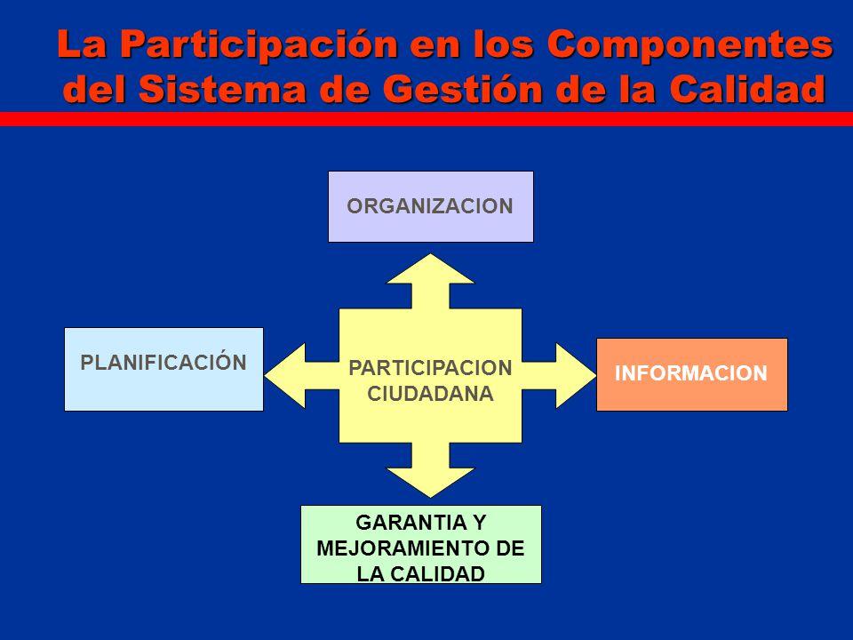 ORGANIZACION La Participación en los Componentes del Sistema de Gestión de la Calidad PARTICIPACION CIUDADANA GARANTIA Y MEJORAMIENTO DE LA CALIDAD IN