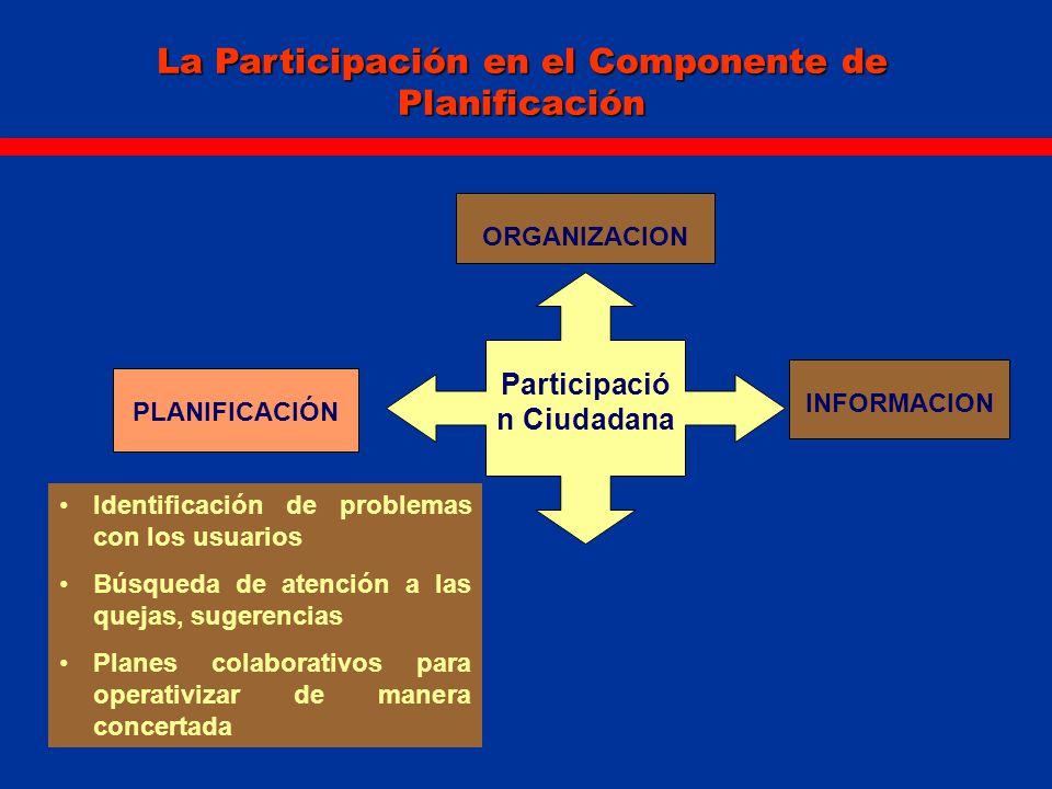 La Participación en el Componente de Garantía y Mejoramiento ORGANIZACION Participació n Ciudadana PLANIFICACIÓN INFORMACION GARANTIA Y MEJORA DE LA CALIDAD Participación con la población en la ejecución de proyectos, procesos de auto evaluación y mejora de la calidad.
