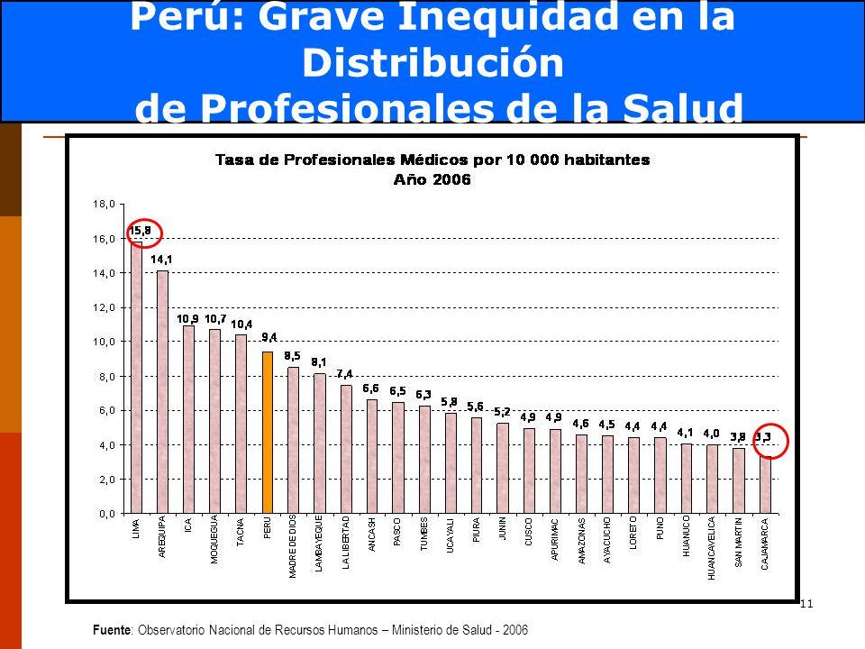 11 Fuente : Observatorio Nacional de Recursos Humanos – Ministerio de Salud - 2006 Perú: Grave Inequidad en la Distribución de Profesionales de la Salud