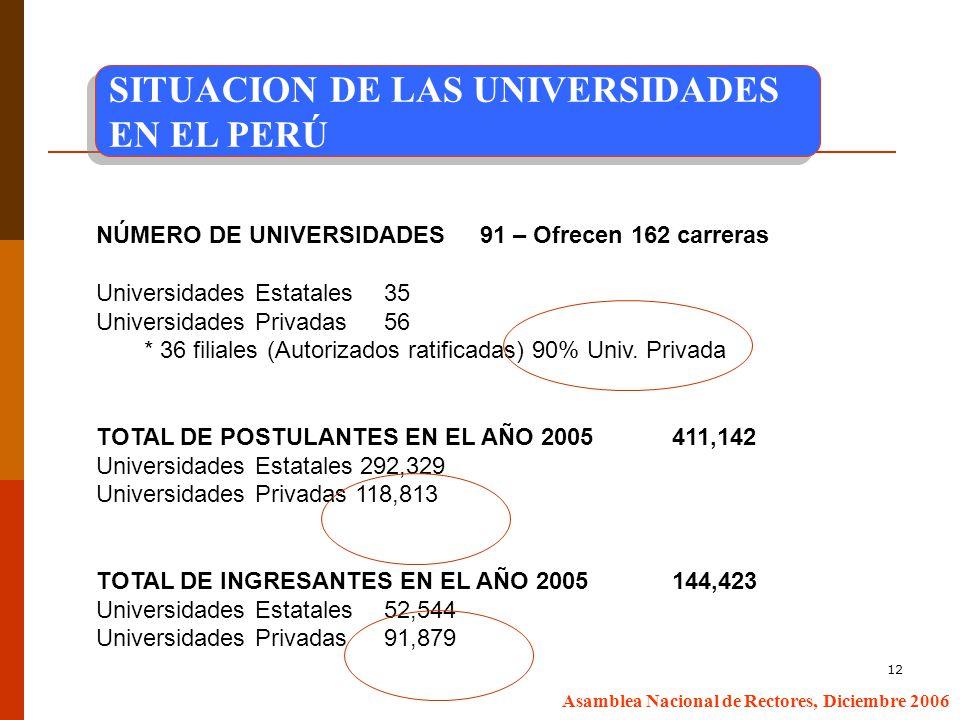 12 Asamblea Nacional de Rectores, Diciembre 2006 NÚMERO DE UNIVERSIDADES 91 – Ofrecen 162 carreras Universidades Estatales 35 Universidades Privadas 56 * 36 filiales (Autorizados ratificadas) 90% Univ.
