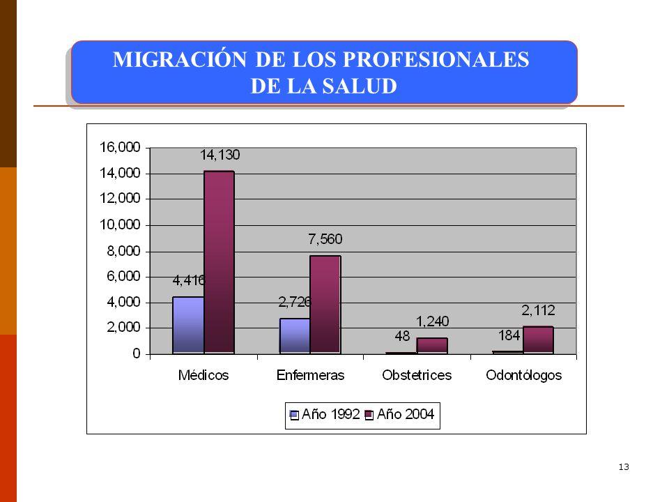 13 MIGRACIÓN DE LOS PROFESIONALES DE LA SALUD MIGRACIÓN DE LOS PROFESIONALES DE LA SALUD