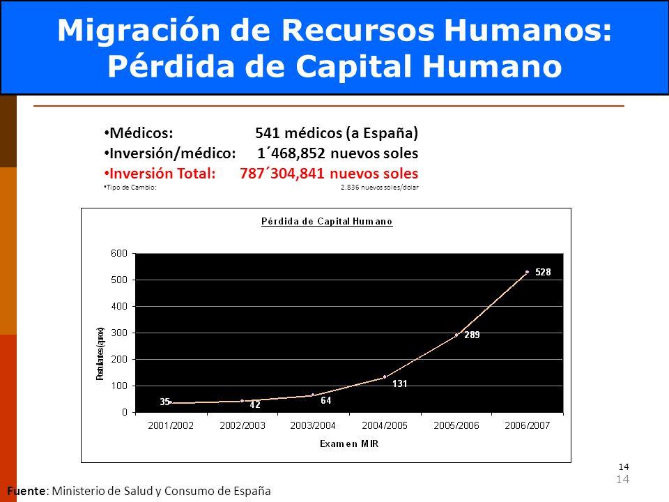 14 Factor Crítico: RRHH-Migración Médicos: 541 médicos (a España) Inversión/médico: 1´468,852 nuevos soles Inversión Total:787´304,841 nuevos soles Tipo de Cambio: 2.836 nuevos soles/dolar Fuente: Ministerio de Salud y Consumo de España 541 Migración de Recursos Humanos: Pérdida de Capital Humano