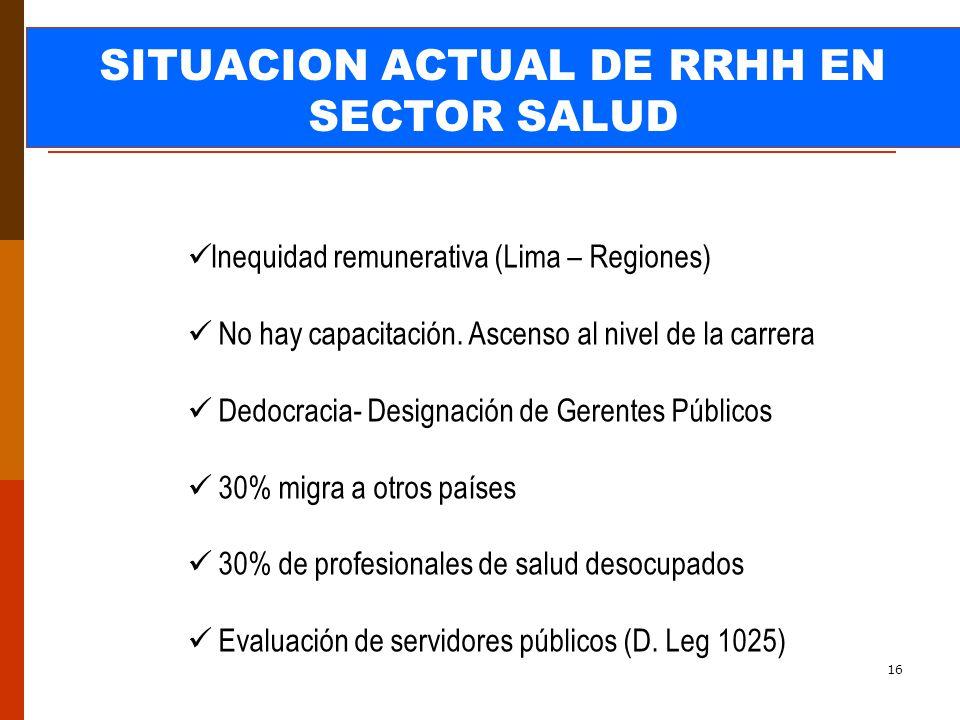 16 SITUACION ACTUAL DE RRHH EN SECTOR SALUD Inequidad remunerativa (Lima – Regiones) No hay capacitación.