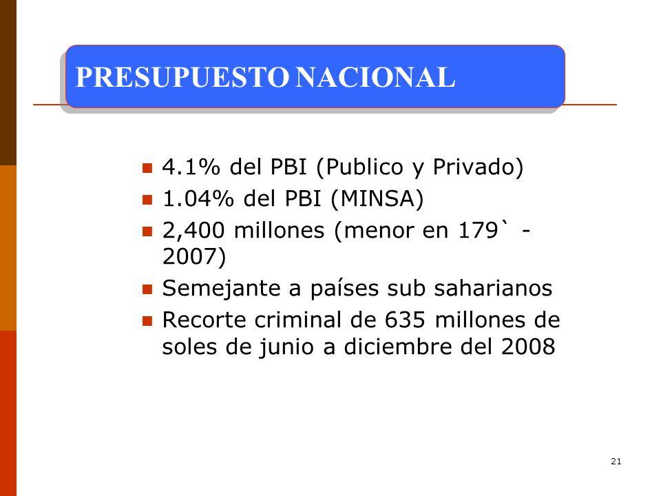 21 4.1% del PBI (Publico y Privado) 1.04% del PBI (MINSA) 2,400 millones (menor en 179` - 2007) Semejante a países sub saharianos Recorte criminal de 635 millones de soles de junio a diciembre del 2008 PRESUPUESTO NACIONAL