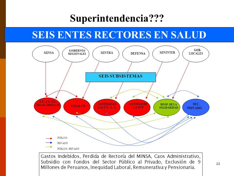 22 MINSA GOBIERNOS REGIONALES MINTRA DEFENSA MININTER ESSALUD SANIDAD DE LAS F.F.