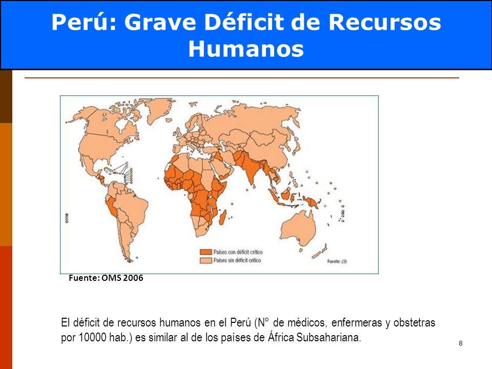 8 El déficit de recursos humanos en el Perú (N° de médicos, enfermeras y obstetras por 10000 hab.) es similar al de los países de África Subsahariana.