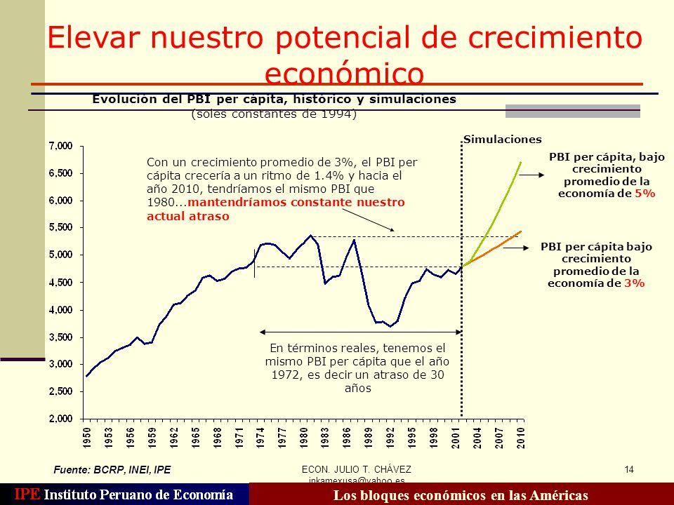 ECON. JULIO T. CHÁVEZ inkamexusa@yahoo.es 14 Evolución del PBI per cápita, histórico y simulaciones (soles constantes de 1994) Fuente: BCRP, INEI, IPE