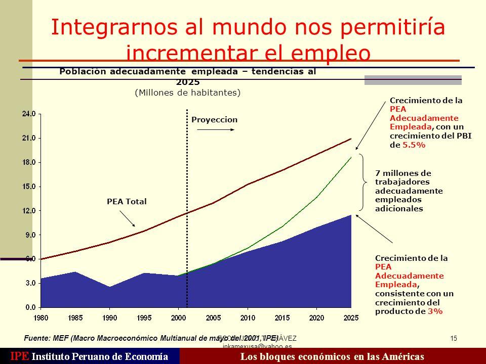 ECON. JULIO T. CHÁVEZ inkamexusa@yahoo.es 15 7 millones de trabajadores adecuadamente empleados adicionales Crecimiento de la PEA Adecuadamente Emplea