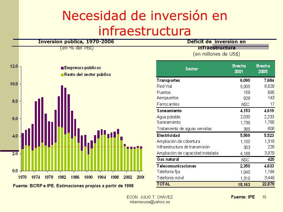 ECON. JULIO T. CHÁVEZ inkamexusa@yahoo.es 19 Inversión pública, 1970-2006 (en % del PBI) Fuente: BCRP e IPE. Estimaciones propias a partir de 1998 Déf
