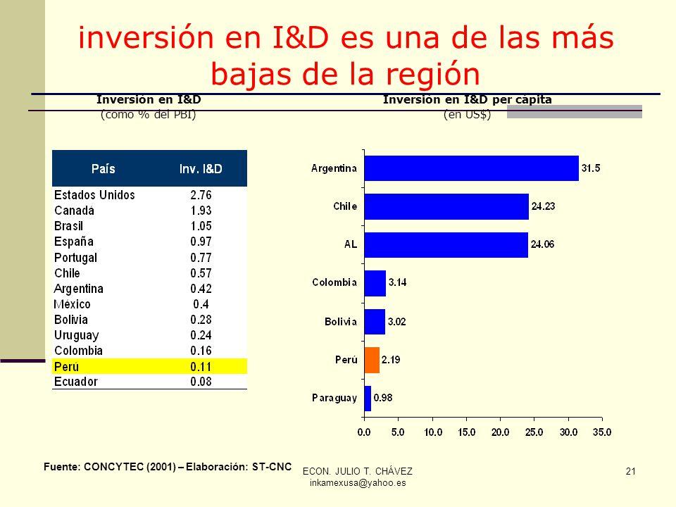 ECON. JULIO T. CHÁVEZ inkamexusa@yahoo.es 21 Fuente: CONCYTEC (2001) – Elaboración: ST-CNC Inversión en I&D (como % del PBI) Inversión en I&D per cápi