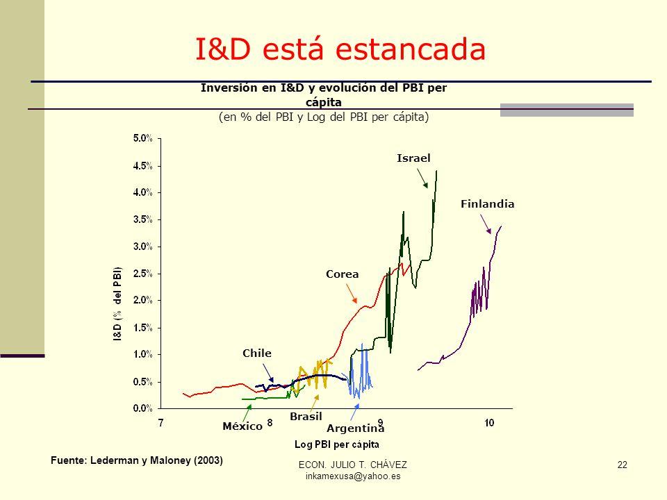 ECON. JULIO T. CHÁVEZ inkamexusa@yahoo.es 22 Fuente: Lederman y Maloney (2003) Inversión en I&D y evolución del PBI per cápita (en % del PBI y Log del