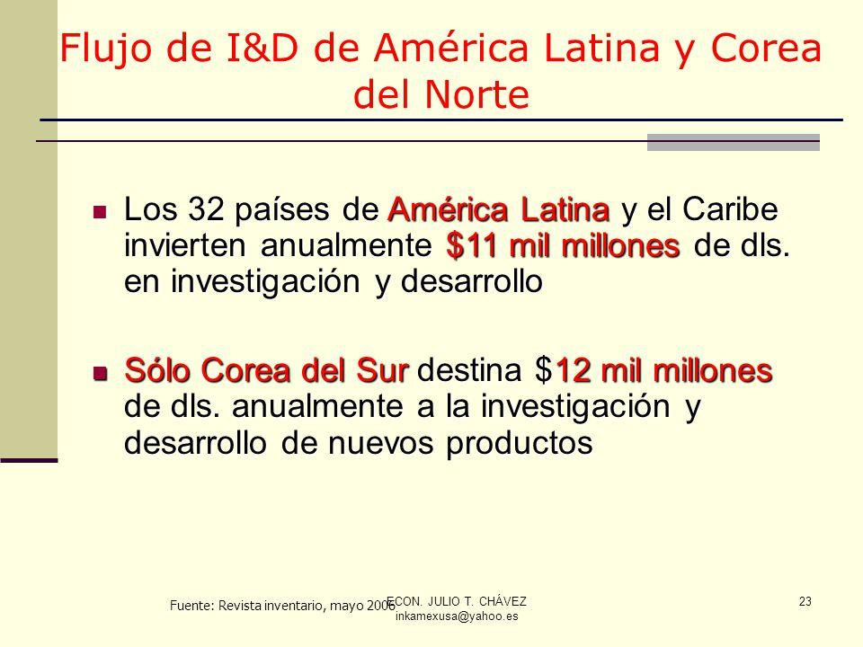 ECON. JULIO T. CHÁVEZ inkamexusa@yahoo.es 23 Los 32 países de América Latina y el Caribe invierten anualmente $11 mil millones de dls. en investigació