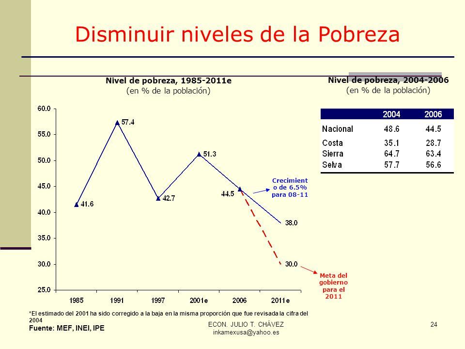 ECON. JULIO T. CHÁVEZ inkamexusa@yahoo.es 24 Nivel de pobreza, 1985-2011e (en % de la población) *El estimado del 2001 ha sido corregido a la baja en