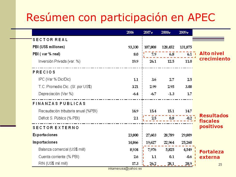 ECON. JULIO T. CHÁVEZ inkamexusa@yahoo.es 25 Alto nivel crecimiento Resultados fiscales positivos Fortaleza externa Resúmen con participación en APEC