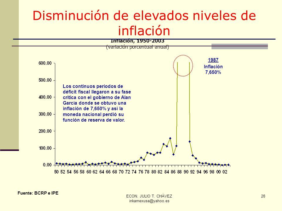 ECON. JULIO T. CHÁVEZ inkamexusa@yahoo.es 28 1987 Inflación 7,650% Los continuos periodos de déficit fiscal llegaron a su fase crítica con el gobierno