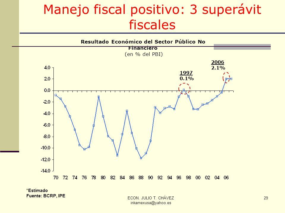 ECON. JULIO T. CHÁVEZ inkamexusa@yahoo.es 29 Resultado Económico del Sector Público No Financiero (en % del PBI) *Estimado Fuente: BCRP, IPE 1997 0.1%