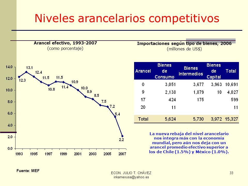 ECON. JULIO T. CHÁVEZ inkamexusa@yahoo.es 33 Fuente: MEF Arancel efectivo, 1993-2007 (como porcentaje) Importaciones según tipo de bienes, 2006 (millo