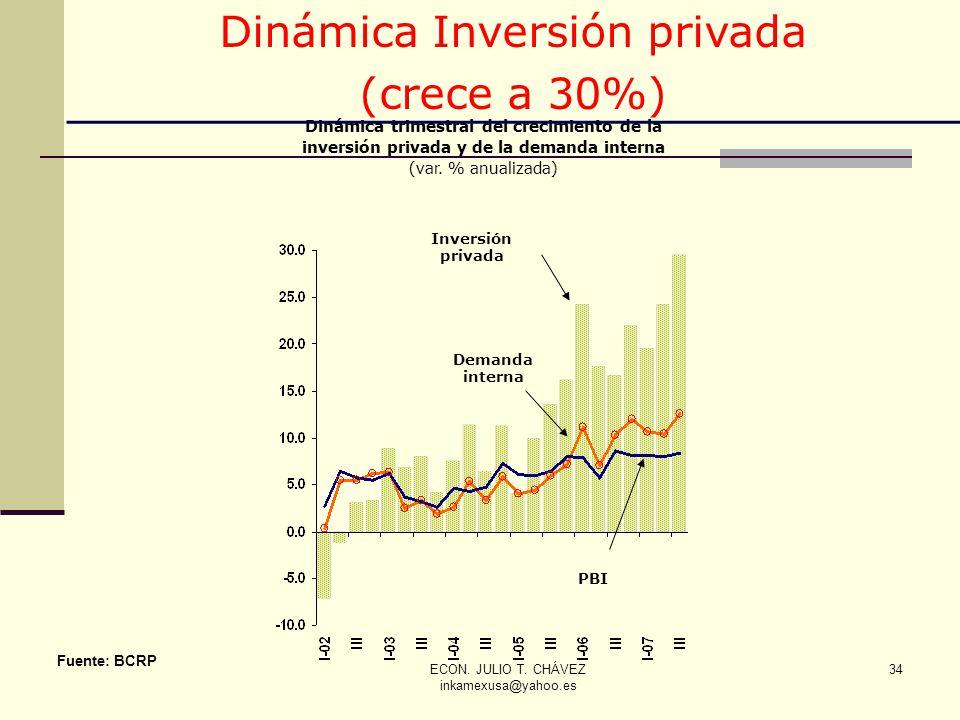 ECON. JULIO T. CHÁVEZ inkamexusa@yahoo.es 34 Fuente: BCRP Dinámica trimestral del crecimiento de la inversión privada y de la demanda interna (var. %