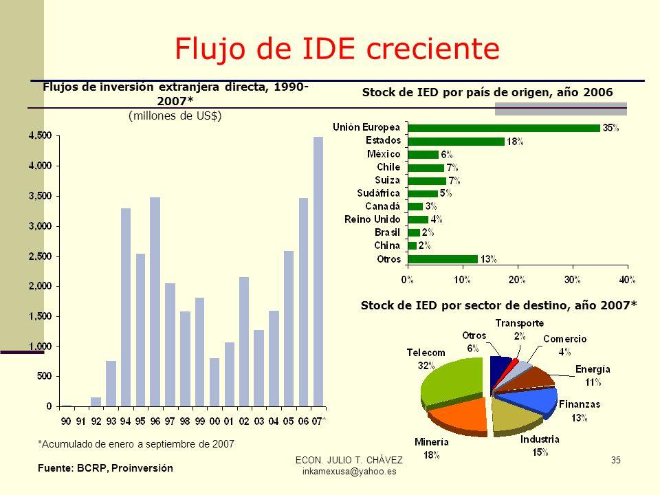 ECON. JULIO T. CHÁVEZ inkamexusa@yahoo.es 35 Flujos de inversión extranjera directa, 1990- 2007* (millones de US$) *Acumulado de enero a septiembre de