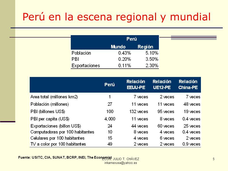 ECON. JULIO T. CHÁVEZ inkamexusa@yahoo.es 5 5 Fuente: USITC, CIA, SUNAT, BCRP, INEI, The Economist Perú en la escena regional y mundial