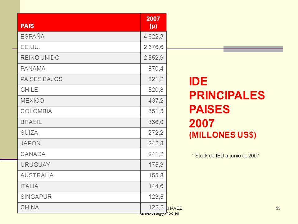 ECON. JULIO T. CHÁVEZ inkamexusa@yahoo.es 59 IDE PRINCIPALES PAISES 2007 (MILLONES US$) PAIS 2007 (p) ESPAÑA4 622,3 EE.UU.2 676,6 REINO UNIDO2 552,9 P