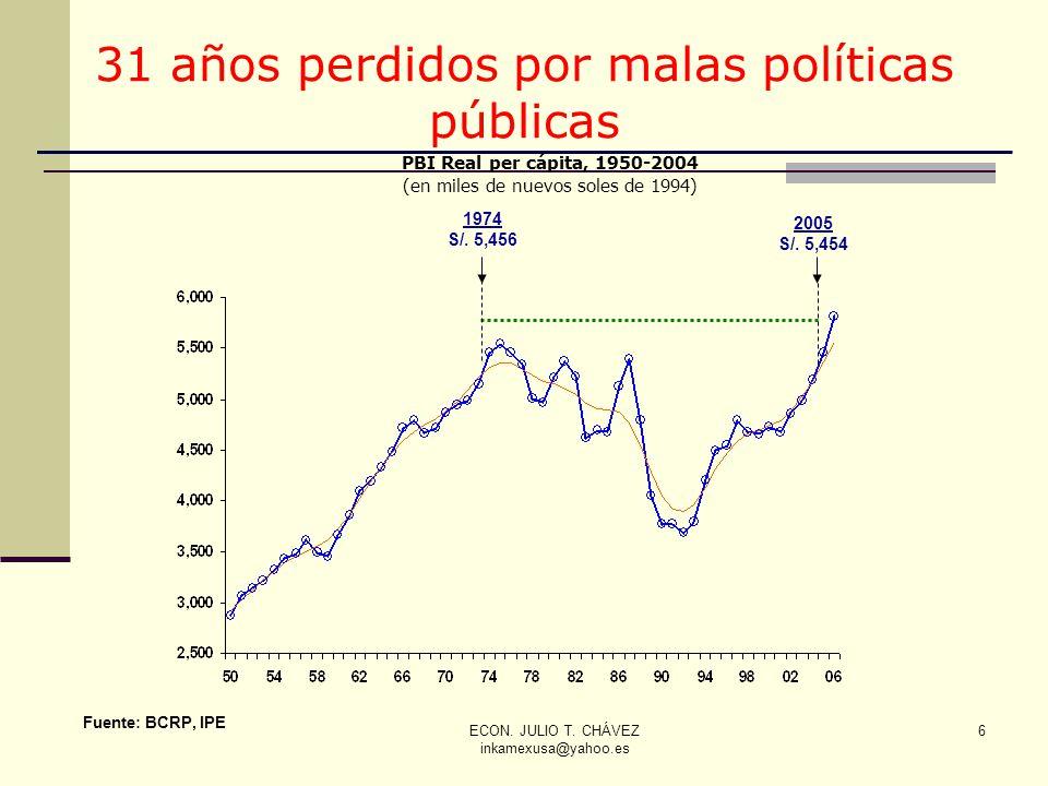 ECON. JULIO T. CHÁVEZ inkamexusa@yahoo.es 6 6 Fuente: BCRP, IPE PBI Real per cápita, 1950-2004 (en miles de nuevos soles de 1994) 1974 S/. 5,456 2005