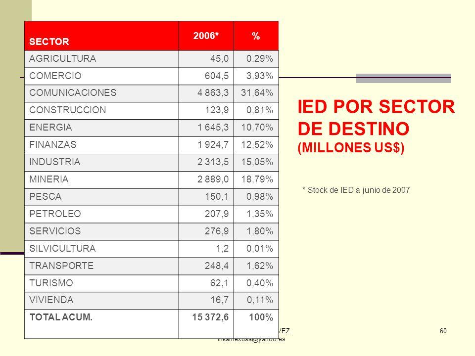 ECON. JULIO T. CHÁVEZ inkamexusa@yahoo.es 60 IED POR SECTOR DE DESTINO (MILLONES US$) SECTOR 2006*% AGRICULTURA45,00.29% COMERCIO604,53,93% COMUNICACI