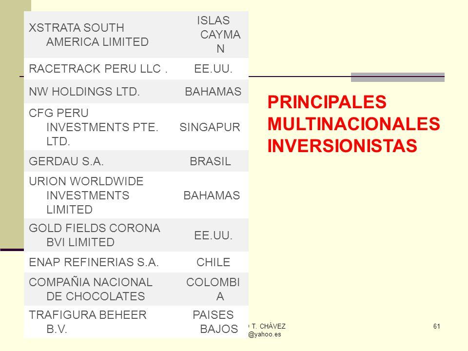 ECON. JULIO T. CHÁVEZ inkamexusa@yahoo.es 61 XSTRATA SOUTH AMERICA LIMITED ISLAS CAYMA N RACETRACK PERU LLC. EE.UU. NW HOLDINGS LTD. BAHAMAS CFG PERU