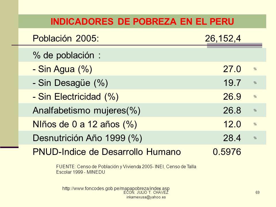 ECON. JULIO T. CHÁVEZ inkamexusa@yahoo.es 69 INDICADORES DE POBREZA EN EL PERU Población 2005:26,152,4 % de población : - Sin Agua (%)27.0 % - Sin Des