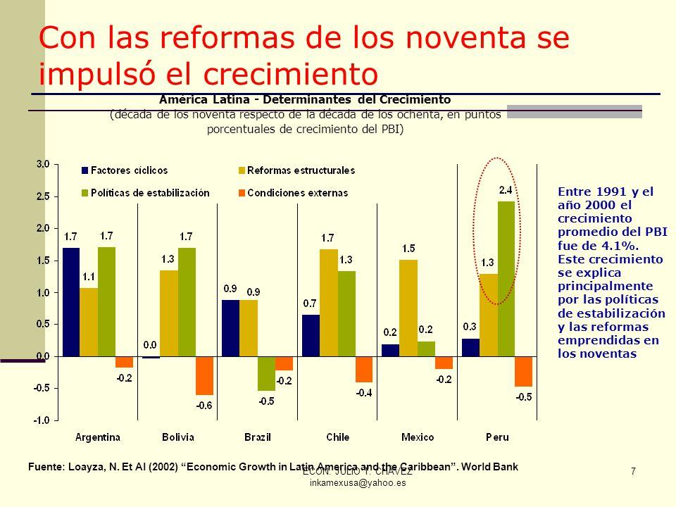 ECON. JULIO T. CHÁVEZ inkamexusa@yahoo.es 7 7 Con las reformas de los noventa se impulsó el crecimiento América Latina - Determinantes del Crecimiento