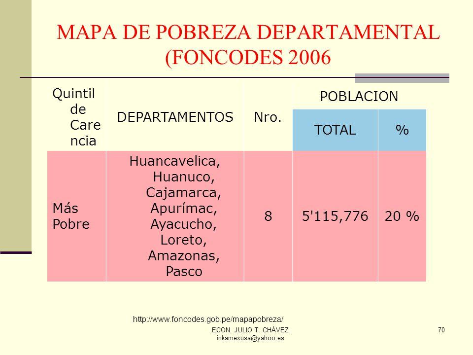 ECON. JULIO T. CHÁVEZ inkamexusa@yahoo.es 70 MAPA DE POBREZA DEPARTAMENTAL (FONCODES 2006 Quintil de Care ncia DEPARTAMENTOSNro. POBLACION TOTAL% Más
