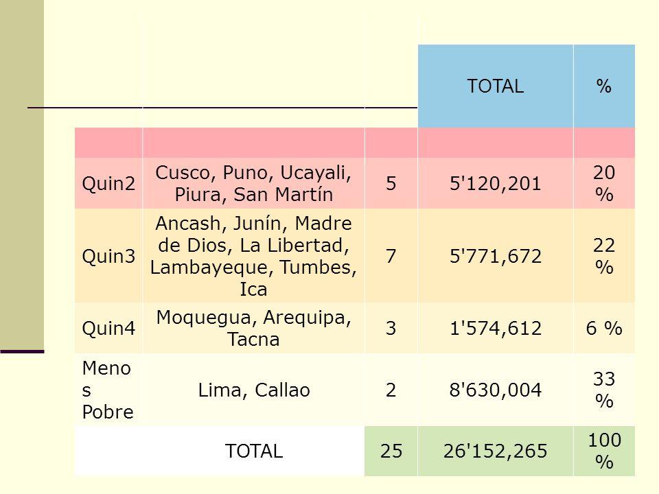 ECON. JULIO T. CHÁVEZ inkamexusa@yahoo.es 71 TOTAL% Quin2 Cusco, Puno, Ucayali, Piura, San Martín 55'120,201 20 % Quin3 Ancash, Junín, Madre de Dios,