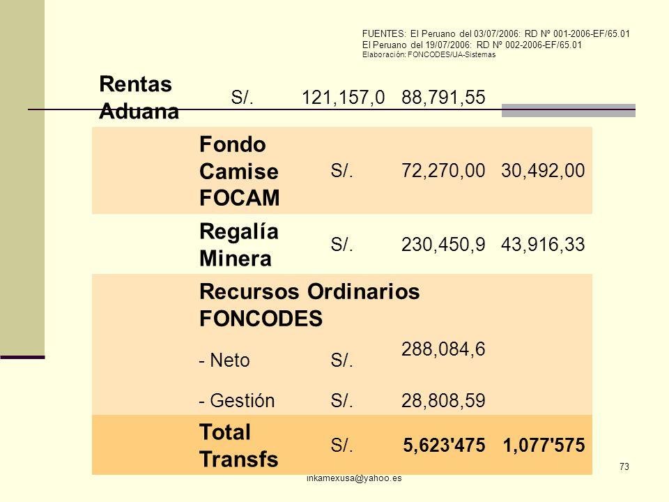 ECON. JULIO T. CHÁVEZ inkamexusa@yahoo.es 73 Rentas Aduana S/.121,157,088,791,55 Fondo Camise FOCAM S/.72,270,0030,492,00 Regalía Minera S/.230,450,94