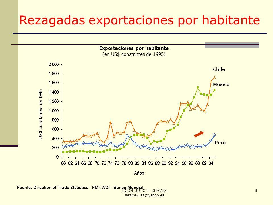 ECON. JULIO T. CHÁVEZ inkamexusa@yahoo.es 8 8 Chile México Perú Exportaciones por habitante (en US$ constantes de 1995) Fuente: Direction of Trade Sta