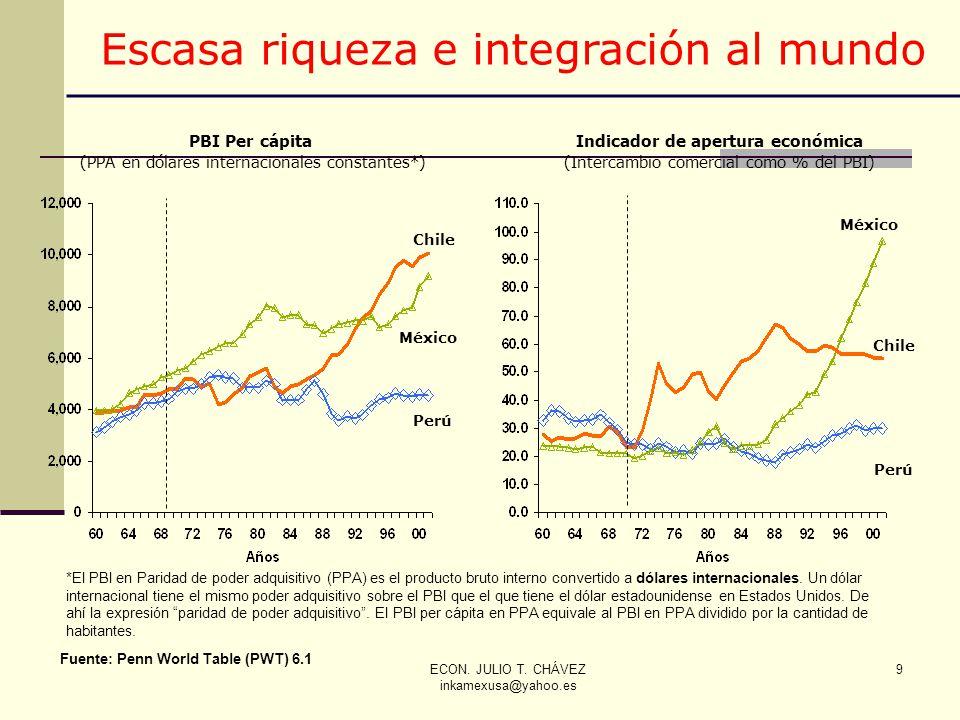 ECON. JULIO T. CHÁVEZ inkamexusa@yahoo.es 9 Indicador de apertura económica (Intercambio comercial como % del PBI) PBI Per cápita (PPA en dólares inte