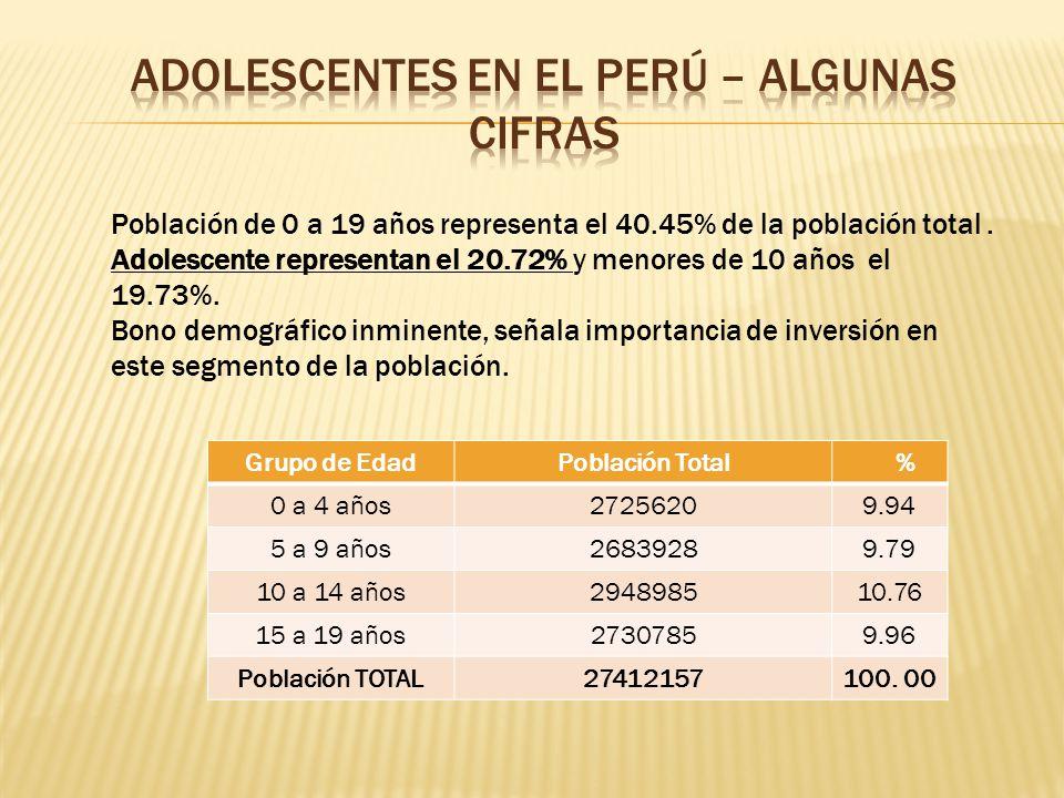 Fuente: INEI 2007 Población de 0 a 19 años representa el 40.45% de la población total. Adolescente representan el 20.72% y menores de 10 años el 19.73