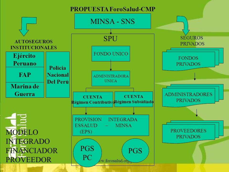 www.forosalud.org.pe ADMINISTRADORES PRIVADOS FONDOS PRIVADOS PROVEEDORES PRIVADOS FONDO UNICO ADMINISTRADORA UNICA CUENTA Régimen Subsidiado MINSA -