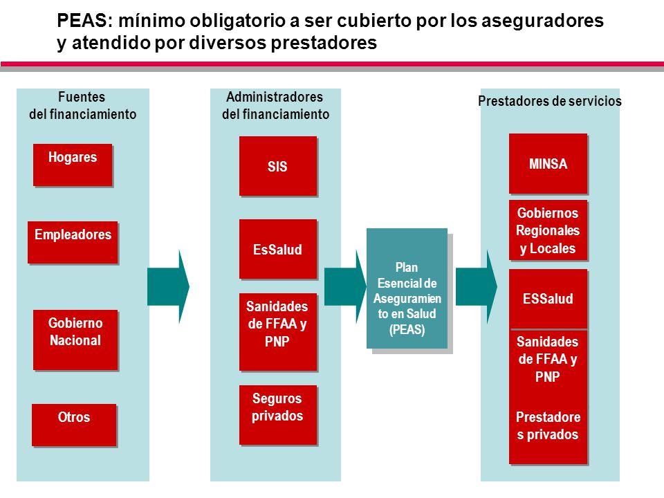 34 PEAS: mínimo obligatorio a ser cubierto por los aseguradores y atendido por diversos prestadores Prestadores de servicios Administradores del finan