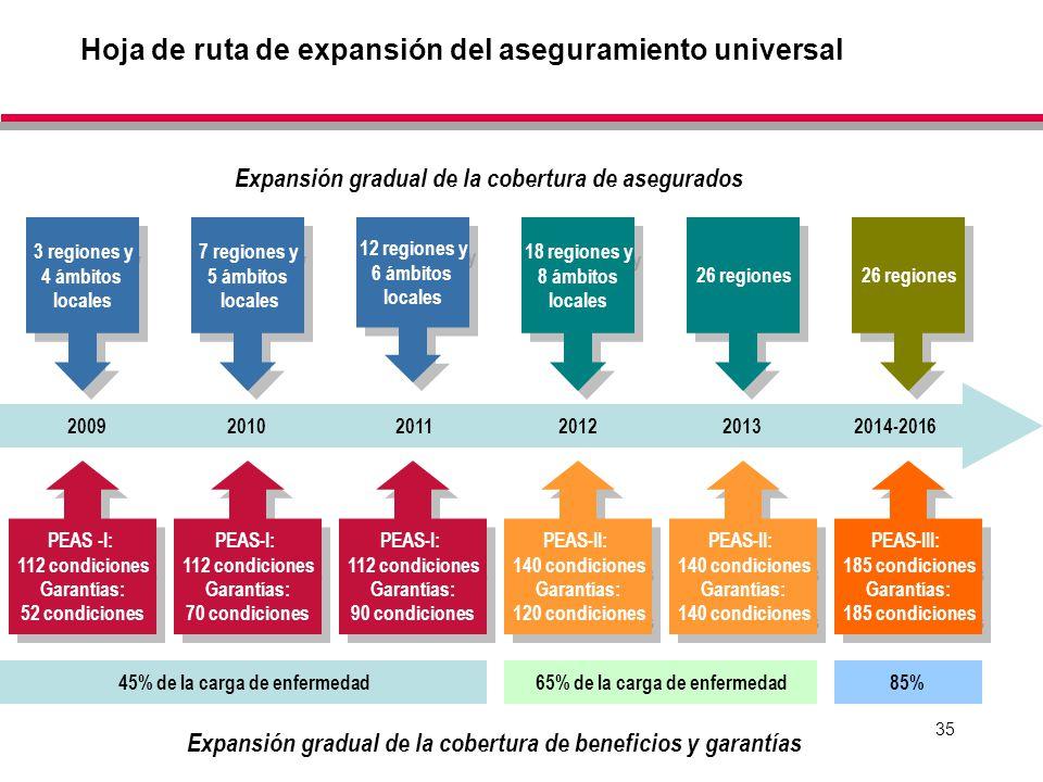 35 2009 2010 2011 2012 2013 2014-2016 3 regiones y 4 ámbitos locales 3 regiones y 4 ámbitos locales 7 regiones y 5 ámbitos locales 7 regiones y 5 ámbi