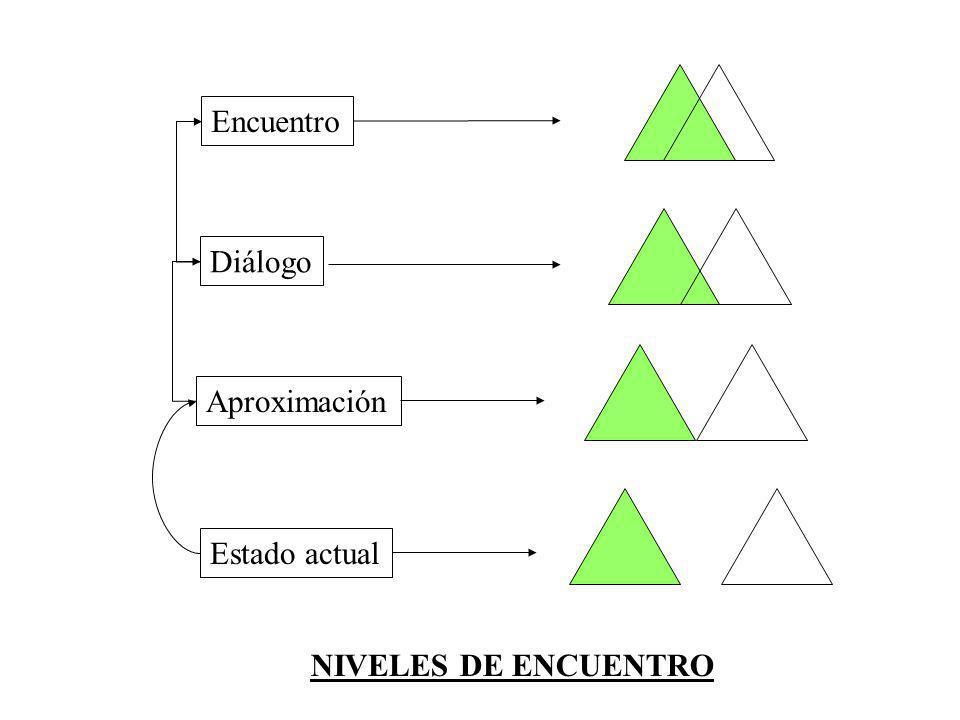 NIVELES DE ENCUENTRO Estado actual Aproximación Diálogo Encuentro