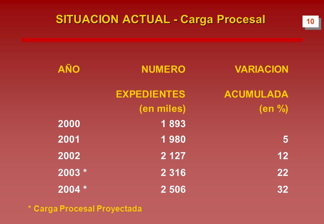 10 SITUACION ACTUAL - Carga Procesal AÑONUMERO VARIACION EXPEDIENTESACUMULADA (en miles)(en %) 20001 893 20011 9805 20022 12712 2003 *2 31622 2004 *2 50632 * Carga Procesal Proyectada