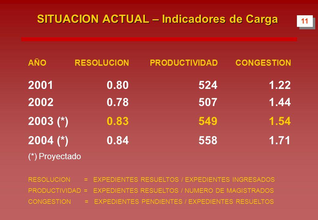 11 SITUACION ACTUAL – Indicadores de Carga AÑORESOLUCION PRODUCTIVIDAD CONGESTION 20010.80 524 1.22 20020.78 507 1.44 2003 (*)0.83 549 1.54 2004 (*)0.84 558 1.71 (*) Proyectado RESOLUCION = EXPEDIENTES RESUELTOS / EXPEDIENTES INGRESADOS PRODUCTIVIDAD = EXPEDIENTES RESUELTOS / NUMERO DE MAGISTRADOS CONGESTION = EXPEDIENTES PENDIENTES / EXPEDIENTES RESUELTOS