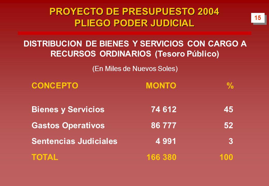CONCEPTOMONTO% Bienes y Servicios74 61245 Gastos Operativos86 77752 Sentencias Judiciales4 9913 TOTAL166 380100 15 PROYECTO DE PRESUPUESTO 2004 PLIEGO PODER JUDICIAL DISTRIBUCION DE BIENES Y SERVICIOS CON CARGO A RECURSOS ORDINARIOS (Tesoro Público) (En Miles de Nuevos Soles)