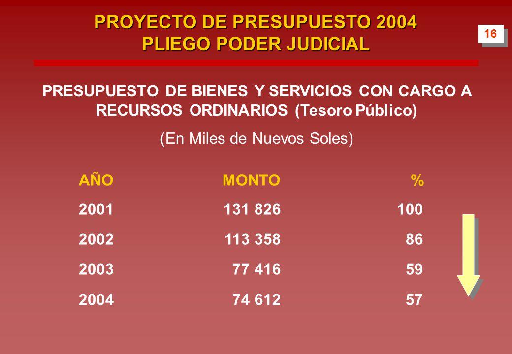 AÑOMONTO% 2001131 826100 2002113 35886 200377 41659 200474 61257 16 PROYECTO DE PRESUPUESTO 2004 PLIEGO PODER JUDICIAL PRESUPUESTO DE BIENES Y SERVICIOS CON CARGO A RECURSOS ORDINARIOS (Tesoro Público) (En Miles de Nuevos Soles)