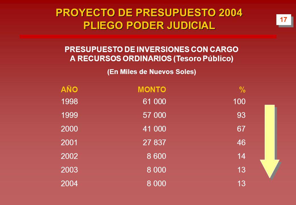 PRESUPUESTO DE INVERSIONES CON CARGO A RECURSOS ORDINARIOS (Tesoro Público) (En Miles de Nuevos Soles) AÑOMONTO% 199861 000100 199957 00093 200041 00067 200127 83746 20028 60014 20038 00013 20048 00013 17 PROYECTO DE PRESUPUESTO 2004 PLIEGO PODER JUDICIAL
